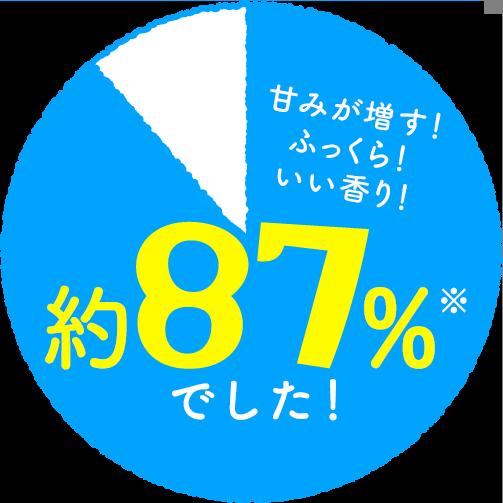 89%でした